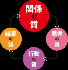 ダニエル・キム氏(元MIT教授)が提唱する「成功循環モデル」によれば、関係の質を上げれば、最終的には結果の質も高まる
